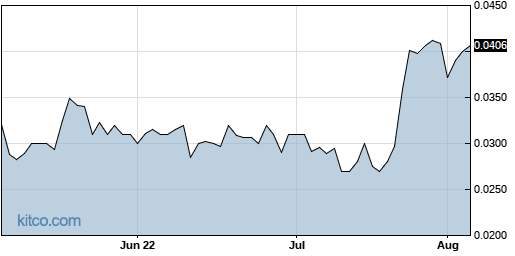 CETY 3-Month Chart
