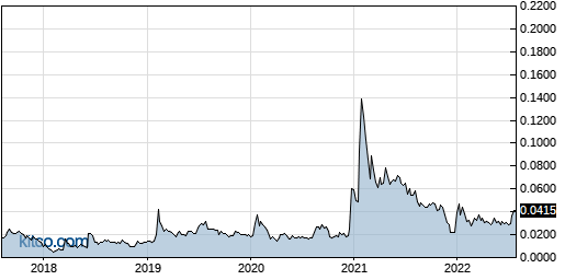CETY 5-Year Chart