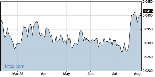 CETY 6-Month Chart
