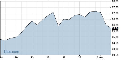 CEVA 1-Month Chart