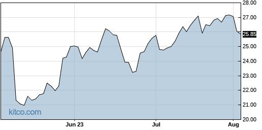 CEVA 3-Month Chart