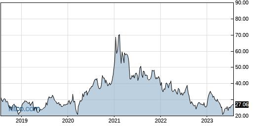 CEVA 5-Year Chart