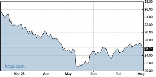 CEVA 6-Month Chart