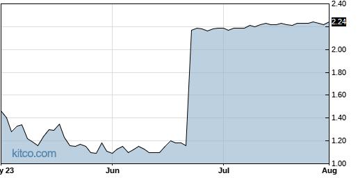 CFMS 3-Month Chart
