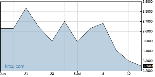 CFWFF 1-Month Chart