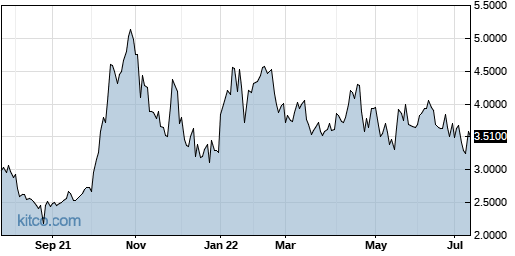 CFWFF 1-Year Chart