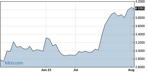 CFWFF 3-Month Chart