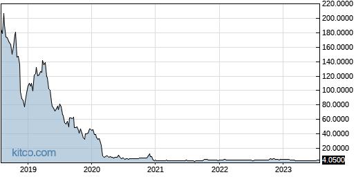 CFWFF 5-Year Chart