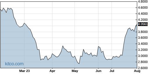 CFWFF 6-Month Chart