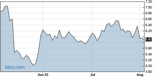 CGAU 3-Month Chart