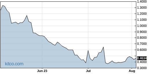 CGC 3-Month Chart
