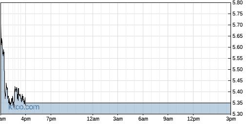 CGNT 1-Day Chart