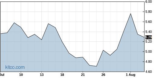 CGNT 1-Month Chart