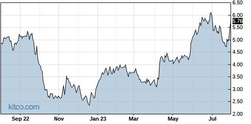 CGNT 1-Year Chart