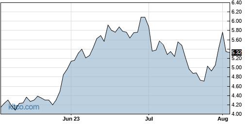 CGNT 3-Month Chart