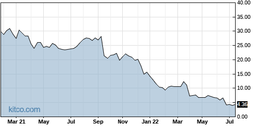 CGNT 5-Year Chart