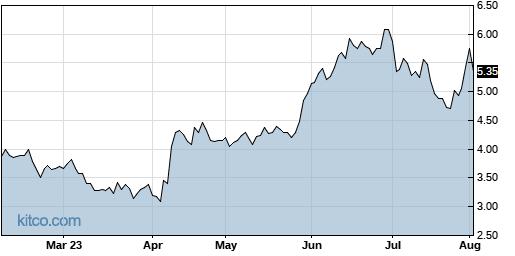CGNT 6-Month Chart