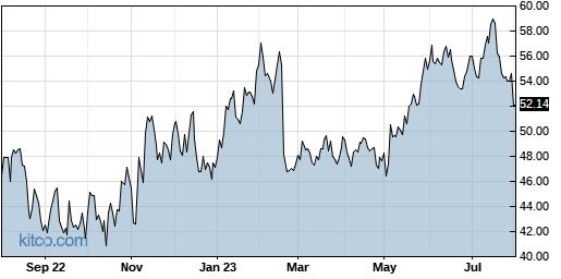 CGNX 1-Year Chart
