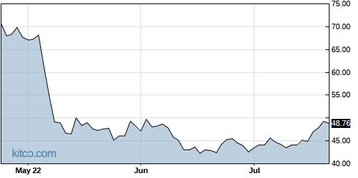 CGNX 3-Month Chart