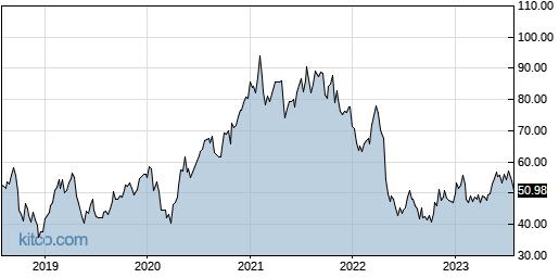 CGNX 5-Year Chart