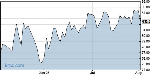 CHK 3-Month Chart