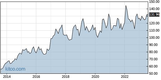 CHKP 10-Year Chart