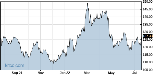 CHKP 1-Year Chart