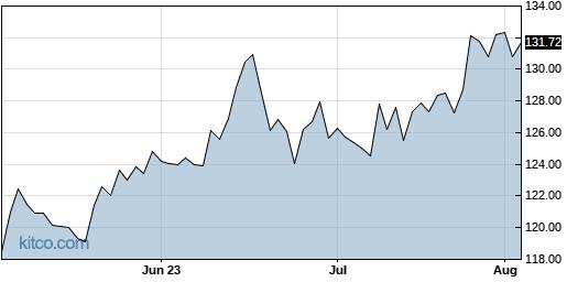 CHKP 3-Month Chart