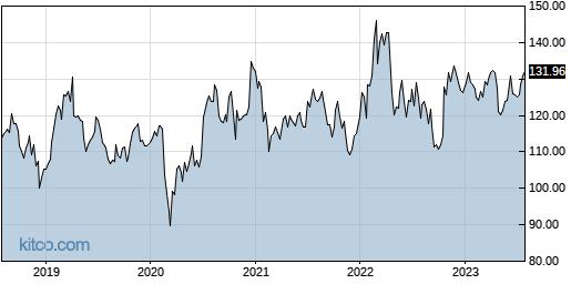 CHKP 5-Year Chart
