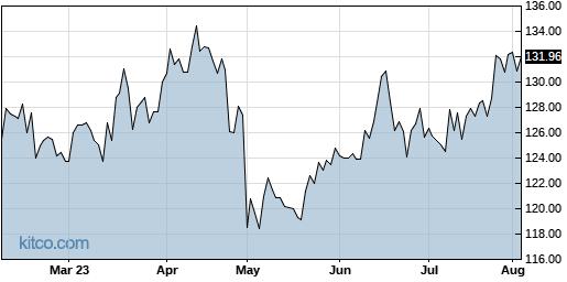 CHKP 6-Month Chart