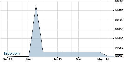 CHME 1-Year Chart