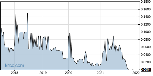 CHME 5-Year Chart