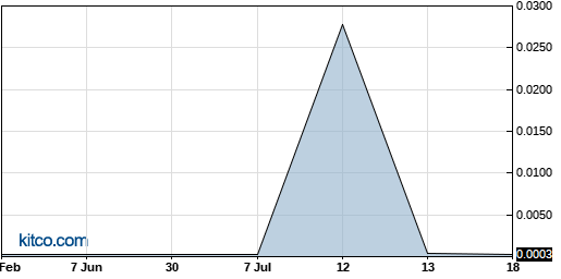 CHME 6-Month Chart