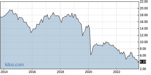 CHMI 10-Year Chart