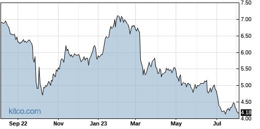 CHMI 1-Year Chart
