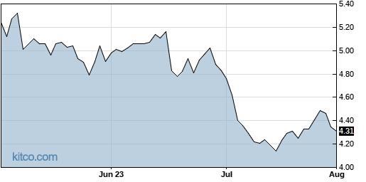 CHMI 3-Month Chart
