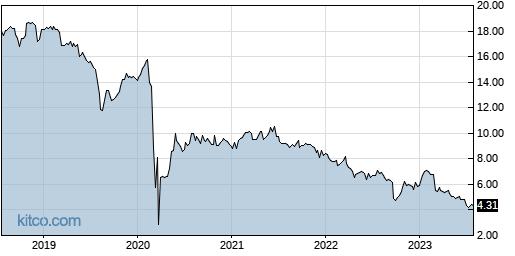 CHMI 5-Year Chart