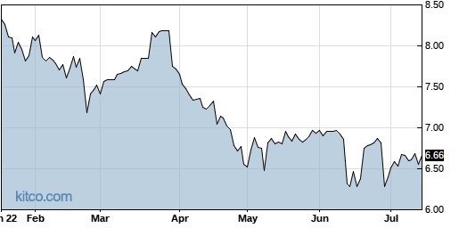 CHMI 6-Month Chart