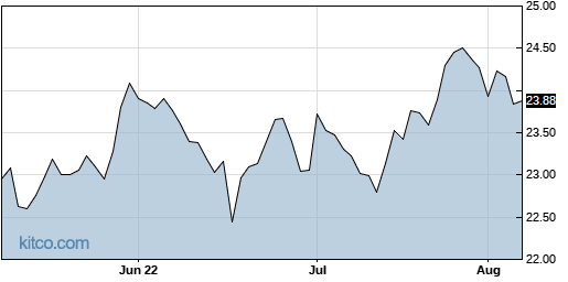 CHNG 3-Month Chart