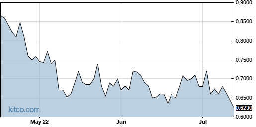 CHNR 3-Month Chart