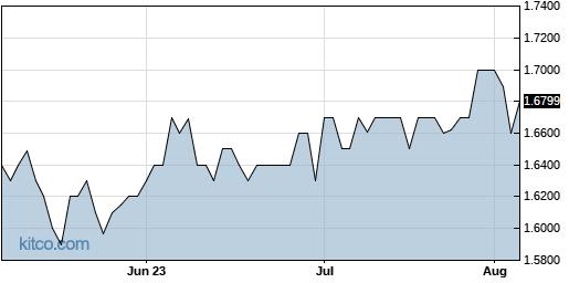 CIF 3-Month Chart