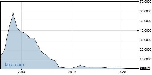 CIFS 10-Year Chart