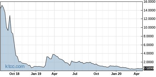 CIFS 5-Year Chart
