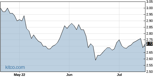 CIK 3-Month Chart