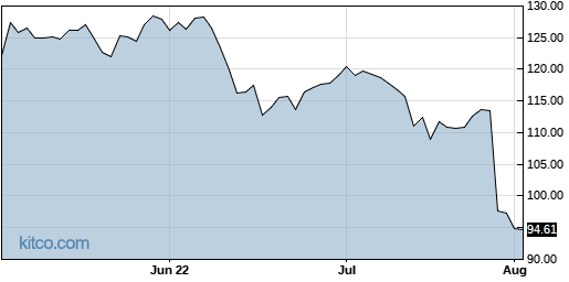 CINF 3-Month Chart