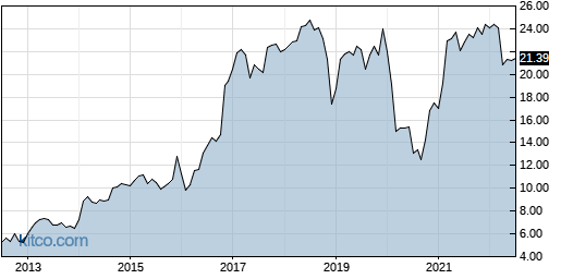 CIVB 10-Year Chart