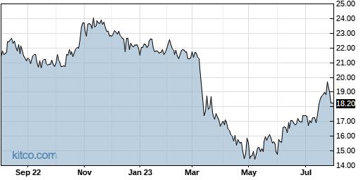 CIVB 1-Year Chart