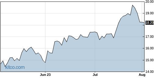 CIVB 3-Month Chart