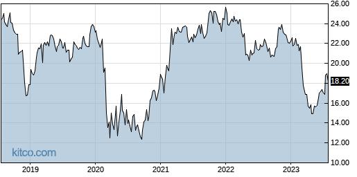 CIVB 5-Year Chart