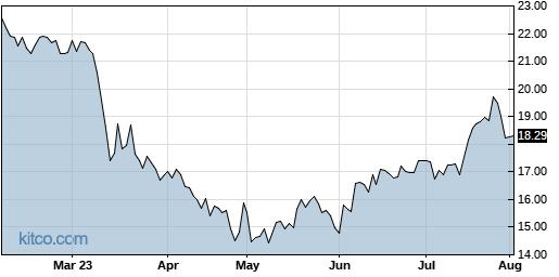 CIVB 6-Month Chart